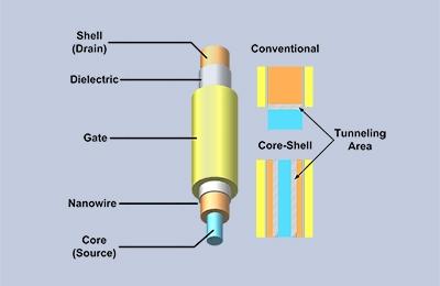 창의IT 백창기 교수팀, 차세대 초저전력 실리콘 기반 트랜지스터 개발