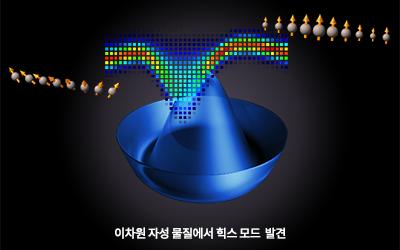 물리 김범준 교수팀, 우주 탄생의 비밀 밝힐 힉스 입자, 응집 물질에서 찾았다